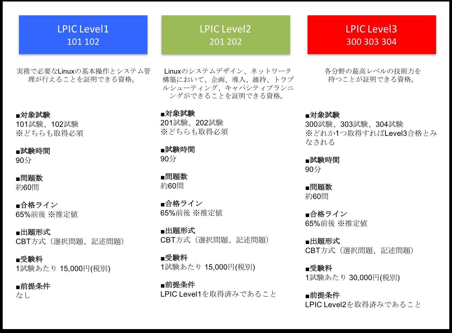 lpic_level