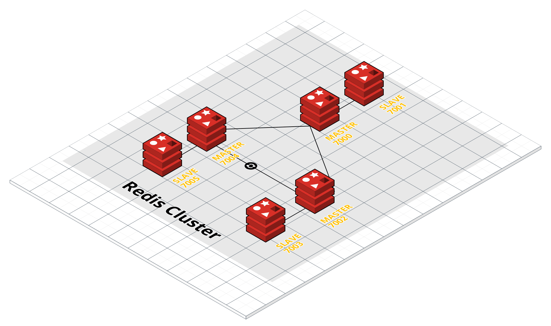 Caching Cluster Architecture (2)
