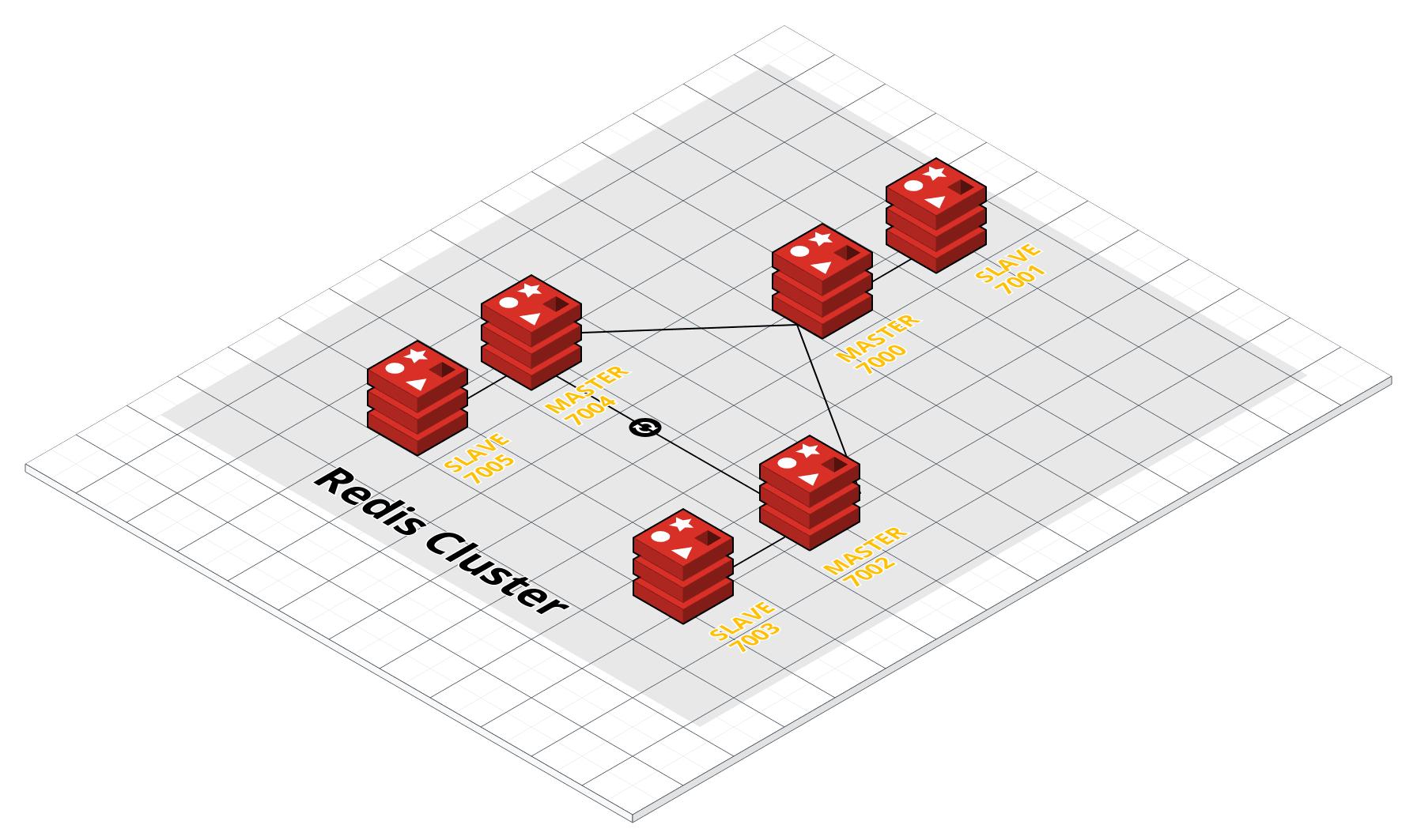 redis 4のunlinkでサーバー負荷を抑えてみる redis cluster